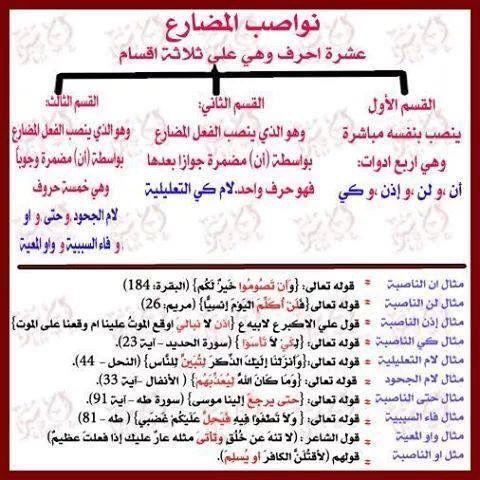 Epingle Par Zaag Hamadi Sur Langue Arabe Apprendre L Arabe Langue Arabe Grammaire Arabe