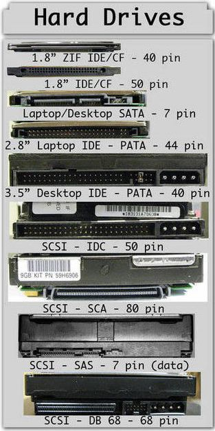 CompTIA A+ Training / Exam Tip -Hard Drives. For more information to Become Certified for CompTIA A+  Please Repin and  Check out : http://www.asmed.com/comptia-a/