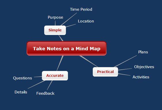 Taking notes during online business meetings is easier with mind - meeting note taking template
