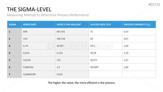 Three Dimensions Of Six Sigma Dmadv Dmaic  Process Management