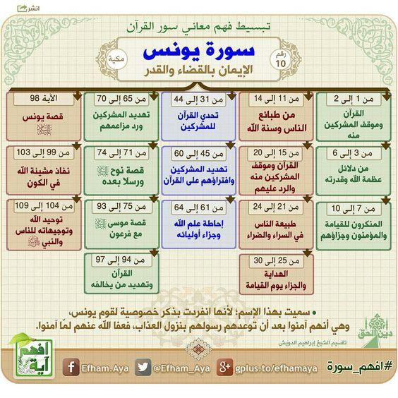 خرائط ذهنية لتبسيط فهم معاني سور القرآن الكريم F95acf5b5fbbc49dafc07720d027dc28