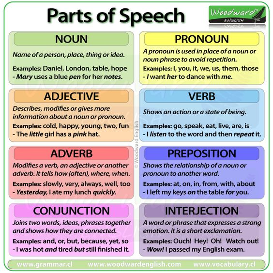 math worksheet : parts of speech adverbs and english on pinterest ...