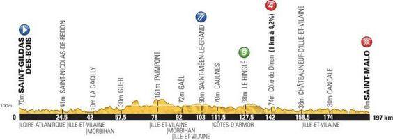 Tour de France 2013  stage 10 profile