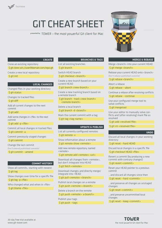 Cheat An Ultimate Command Line Cheat Sheet For Linux
