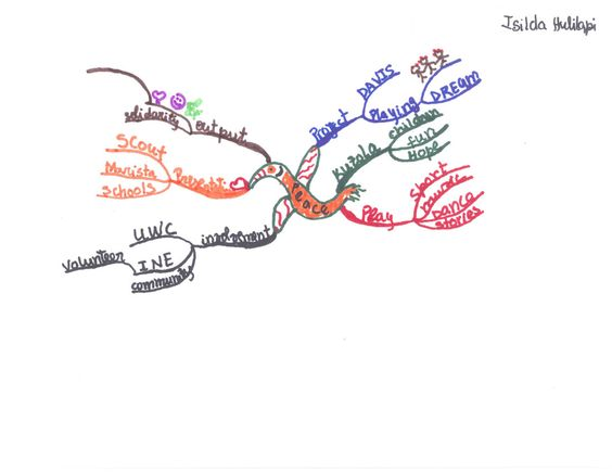 Luther College student Isilda Hulilapi created this idea map about peace.
