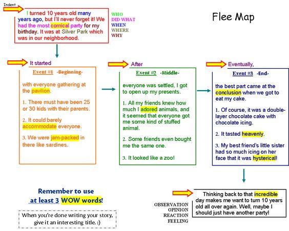 persuasive essay thinking maps learning