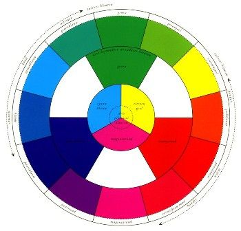 Beeldaspect kenmerken van een beeld licht vorm kleur ruimte punt lijn vlak structuur - Kleur warme kleur cool ...