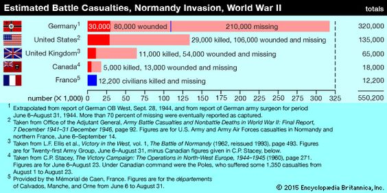 d day casualties names