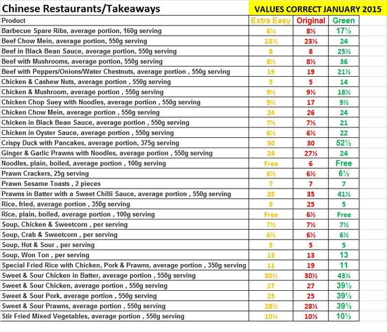 Chinese Takeaway Syn Values January 2015