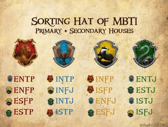 Related Image Harry Potter Houses Mbti Mbti Charts