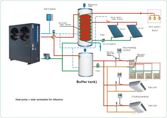 A Heat Pump Is A Device That Transfers Thermal Energy From A Low