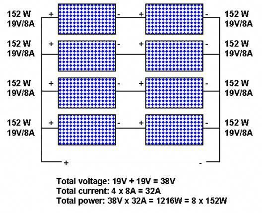 Combination Of Series And Parallel Connection Of Solar Photovoltaic Panels Solarenergy Solarpanels Solarpower Solarpanel Energi Alternatif Tenaga Surya Teknik