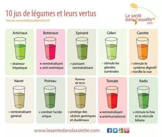 10 jus de légumes et leurs vertus : artichaut _ betterave _ épinard _ céleri _ carotte _ navet _ poireau _ pomme de terre _ tomate _ radis