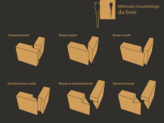 Méthodes d'assemblage du bois