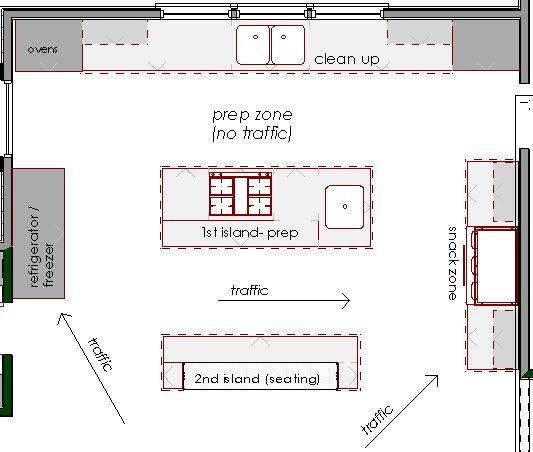 Great Kitchen Floor Plan. | Kitchen Layout Ideas | Pinterest