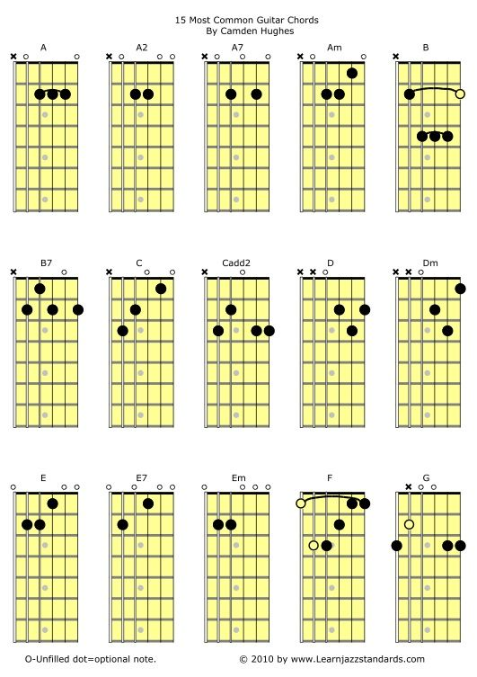 Learn Jazz Standards | 15 Most Common Guitar Chords | http://www ...