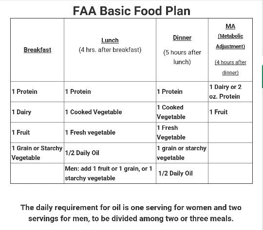 Food Addicts Anonymous Eating Plan