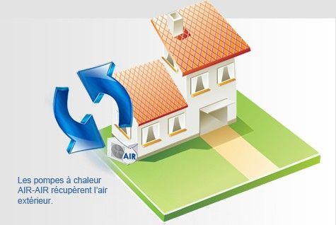 Pompe à chaleur air-air, aérothermie. Les pompes à chaleur récupérant l'air extérieur peuvent s'adapter autant aux maisons individuelles qu'aux appartements. La plus connue est la PAC air-air. La pompe à chaleur air-air est réversible : elle joue également le rôle de climatiseur. Demandez une étude gratuite pour l'installation d'une pompe à chaleur air-air.