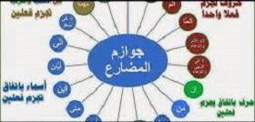 شرح ادوات نصب وجزم الفعل المضارع اللغة العربية Arabic Worksheets Pincode
