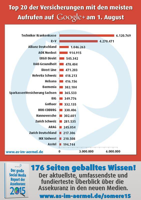 Versicherungen auf Google+ - die aktuellen Zahlen vom 1. August 2015 #Versicherung #Assekuranz #GooglePlus #Infografik #Studie