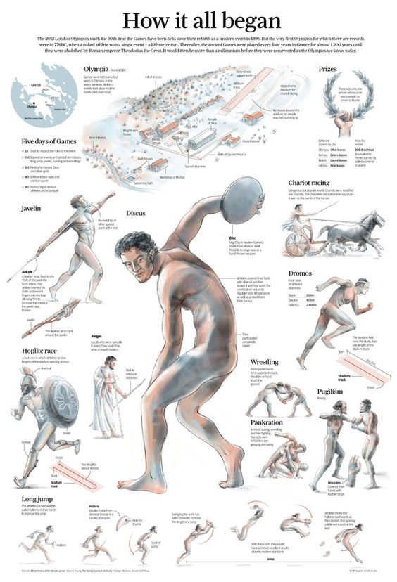 50 Infographics About The Olympics | Ancient olympics, Marketing ...