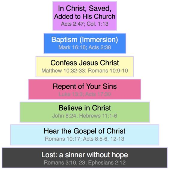 Steps to salvation upon being added to his church we must then