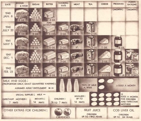 Rationing chart for 1940-1942 showing types of food and amounts allowed  Please remember that the amount actually available did not match this poster.: