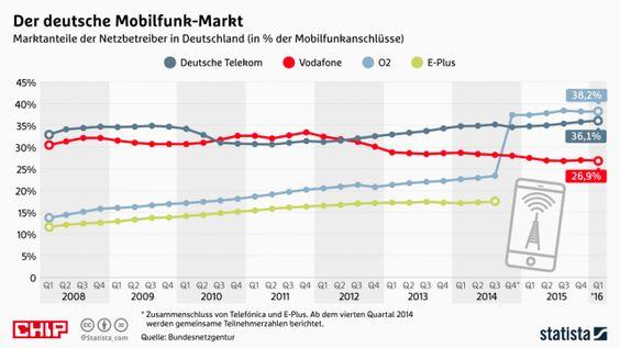 Nach E-Plus-Übernahme: O2 macht wieder Gewinn - aber nur mit einem Trick - http://ift.tt/2ai62eF
