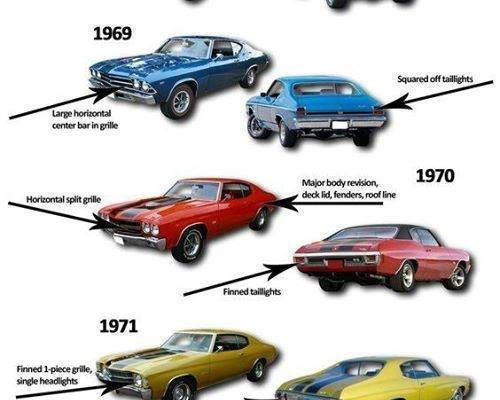 The Quick Guide To Identifying 68 72 Chevelles Best Muscle Cars Muscle Cars Quick Guide