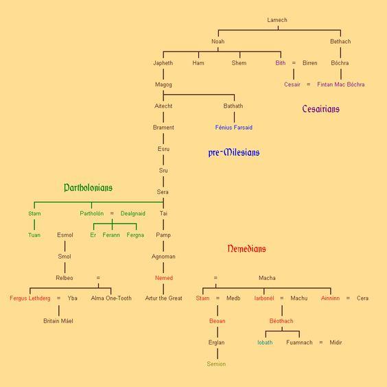 Genealogy: Children of Danu - Early Settlers/invaders of Ireland (Nemedians, Parthelons, Milesians, etc.) (Timelessmyths.com)