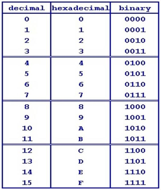 Binary to Decimal and Hexadecimal Conversion Chart ...