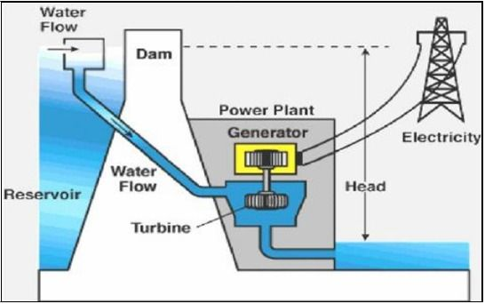 solar power plant flow diagram principle of hydroelectric power plant  with images  principle of hydroelectric power plant