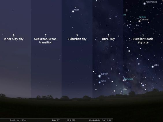 How light pollution affects the visibility of stars