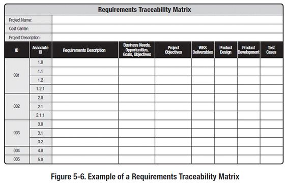Pmbok Diagrams Th Edition  Requirements Traceability Matrix