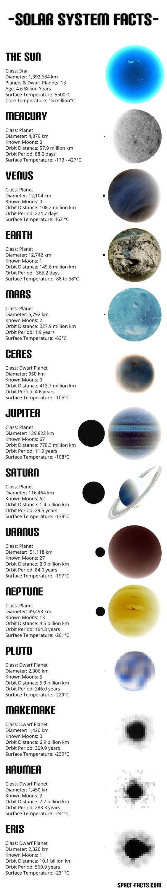 "Solar System Information Chart - Fast Facts about our Sun and the 8 planets plus the 5 ""dwarf planets"" Ceres, Pluto, Makemake, Haumea and Eris"