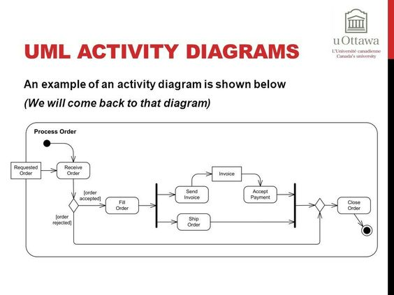 Datastore node example UML activity diagram Pinterest Diagram - airline reservation agent sample resume