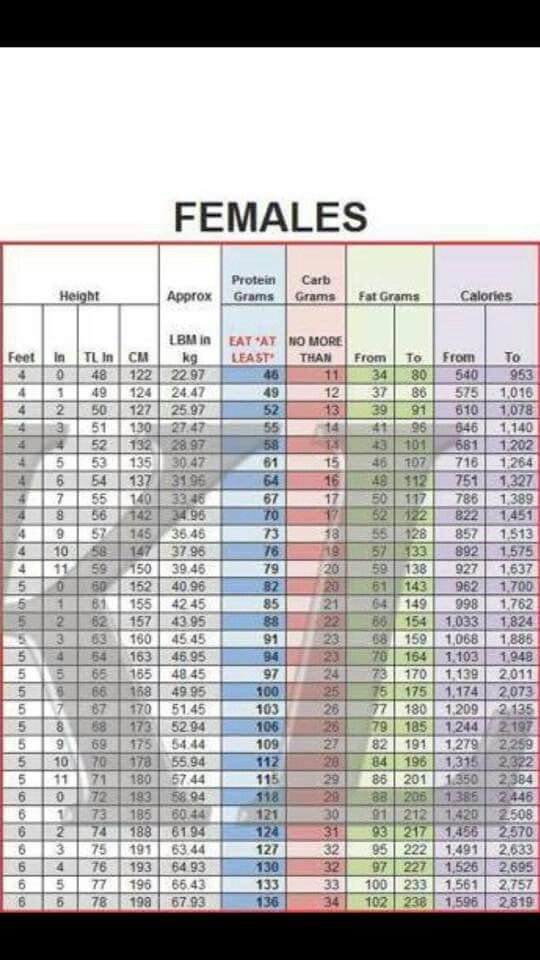 Okl Macros Chart Macros Diet Diet Macros