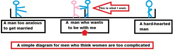 A Simple Diagram for Men who Think women are Complicated -- Men, is it really that hard to know #whatwomenwant? They just want you to be with them for the right reason. If you're not, then please leave and don't let her hang onto you and rip your shirt on the way out. Don't date any more emotionally unavailable men.