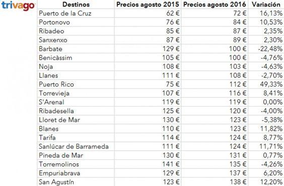 Destinos vacacionales más baratos en España este mes según Trivago.
