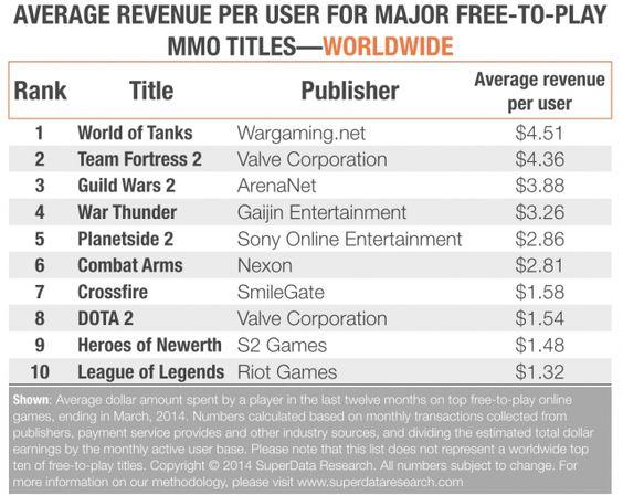 種程度上這是一個負載策略問題,遊戲廠商的目標是期望能吸引大量的玩家並瞄準一個低轉換率和花費,還是希望藉由付費意願高