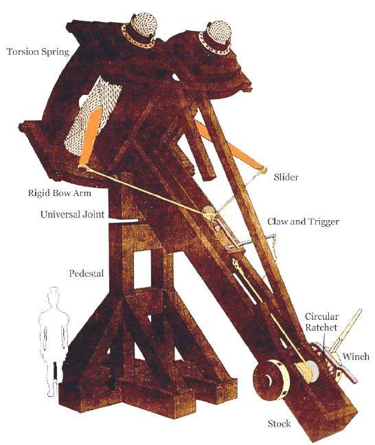 Ancient Catapults | Physics | Pinterest | Catapult ...
