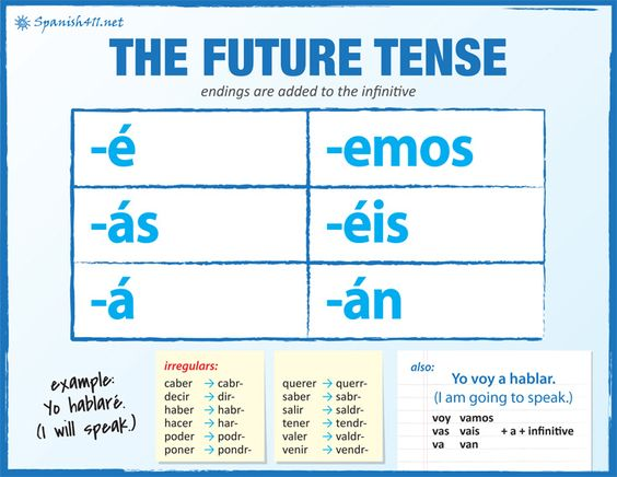 The future, Spanish and Learning spanish on Pinterest
