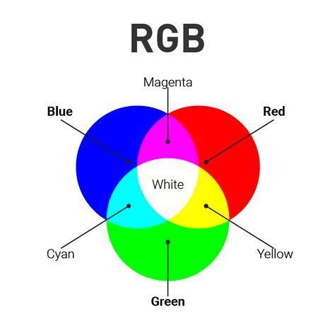 CMYK, RGB, colour models