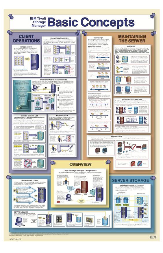 TSM components poster IBM Spectrum Protect (Tivoli Storage - tsm administration sample resume