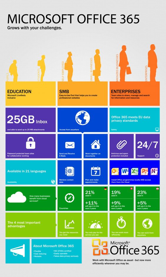 What is Office 365? Infographic