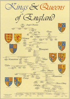 Kings & Queens of England: British History, British Royalty, British Royals, Royal Family Trees, History Kings, Queens Poster, British Royal Families, 15 Kings