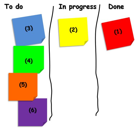 All hail the Post-It!  The Power of Sticky Notes