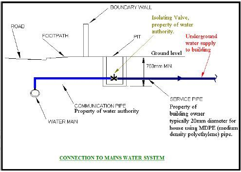 Hot And Cold Water Supply Systems Course Free Pdf Notes Water Supply Cold Water Water