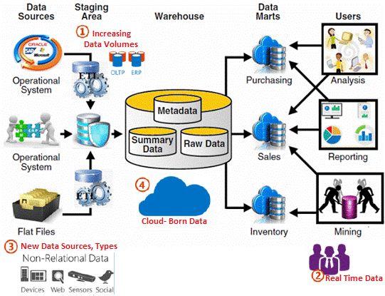 Microsoft Business Intelligence (Data Tools)DW - Microsoft Modern - data warehouse architect sample resume