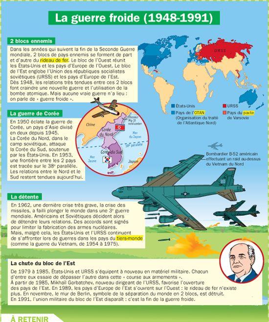 Fiche exposés : La guerre froide (1948-1991)